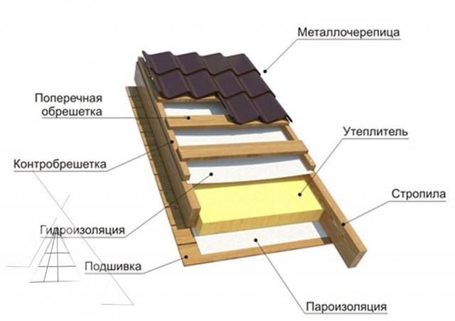 стропильная система металлочерепицы
