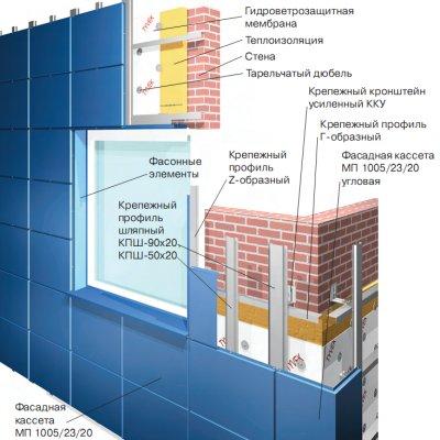 Системы вентилируемых фасадов ВФ МП 1005